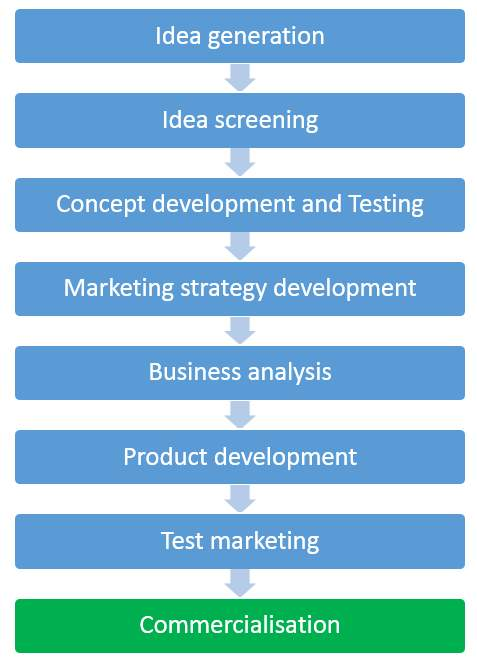 E:New Product DesignNew-Product-Development-Process (1).png