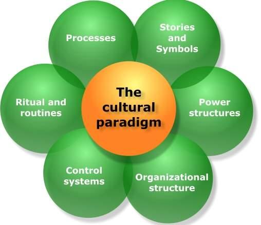 「cultural paradigm」的圖片搜尋結果