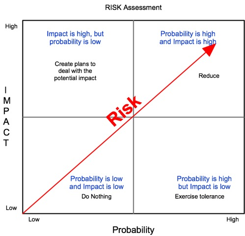 http://www.movingtoworkofhighervalue.com/images/2011/11/Risk-Quadrants.jpeg
