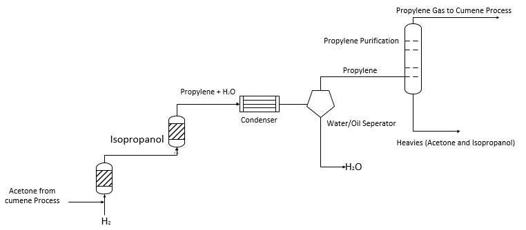 Phenol  Uses And Market Analysis