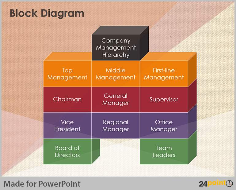 Image result for block diagrams of information passed down in business
