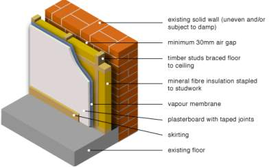 internal insulation seprate inner lining