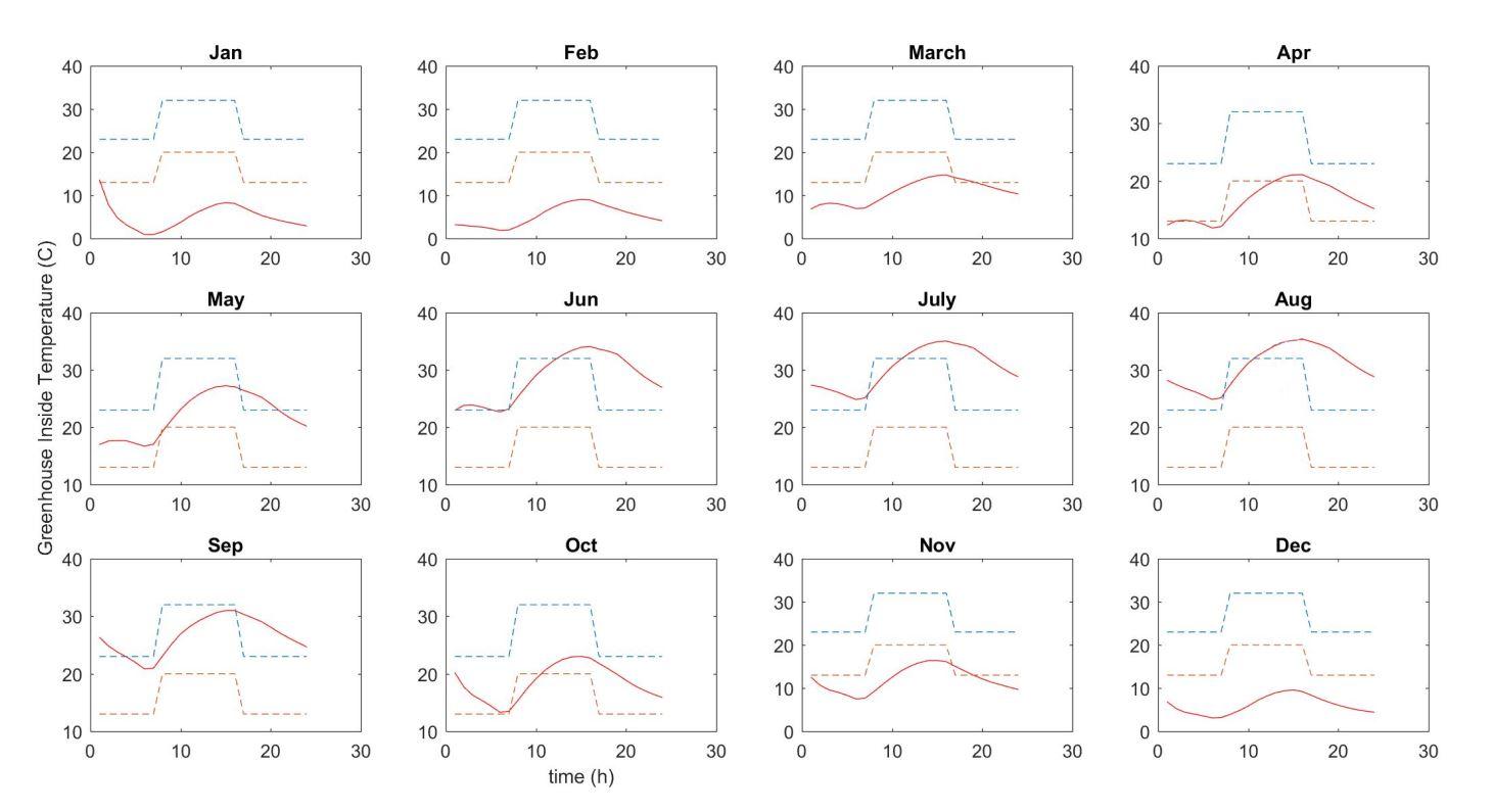 D:hesisمقاله بهینه سازینمودارهای ادیت شدهخیار-ملون و هندوانه.JPG