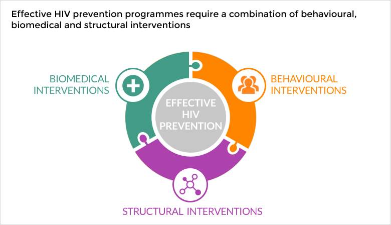 Effective HIV programmes graphic