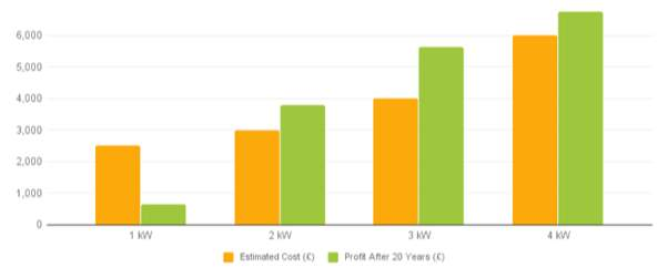 Estimated installation cost and profit after 20 years according to the solar panel capacity