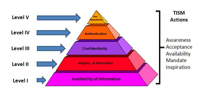Image result for information assurance (IA) principles