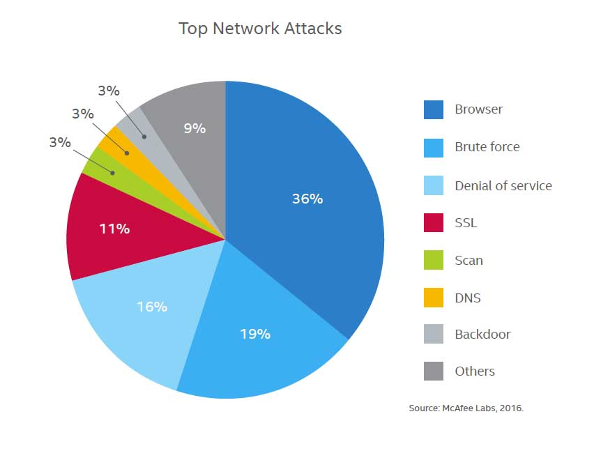 Image result for different classes of cyber attacks