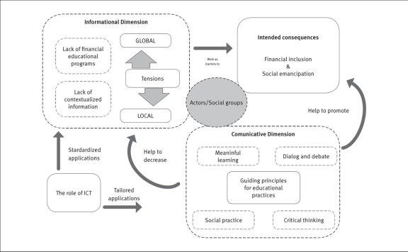 Conceptual framework of microfinance and women empowerment : imageको लागि तस्बिर परिणाम