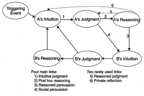 Image result for social intuitionist model