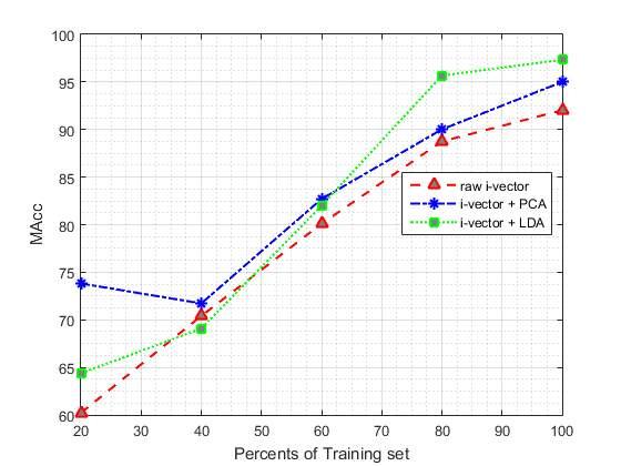 F:physionet_projectMAcc_percents.png