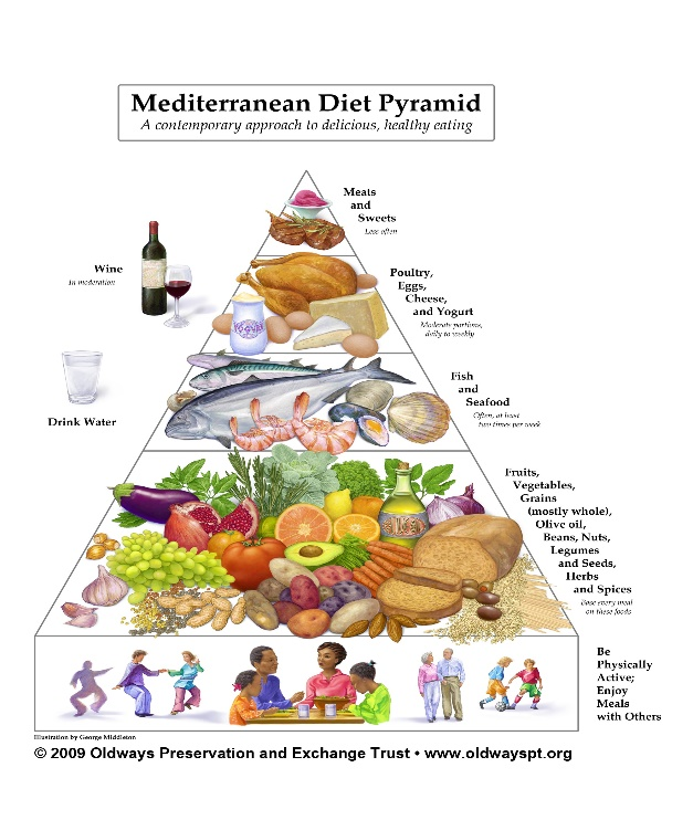 Image result for dash diet pyramid pdf