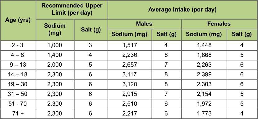 Image result for table with sodium recommendations