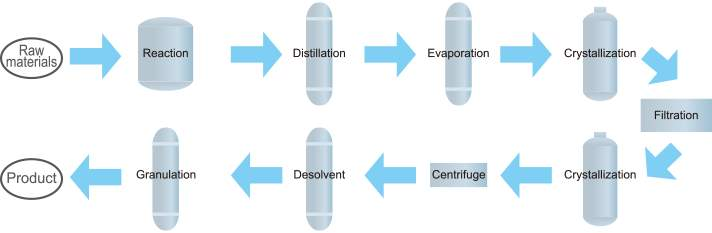 Fig 1 Process flow of BPA manufacturing