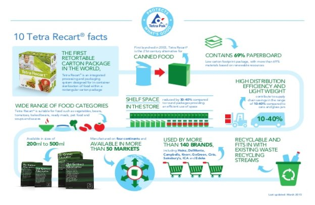 10 Tetra Recart® facts THE FIRST RETORTABLE CARTON PACKAGE IN THE WORLD, contribute to supply chain savings in the range o...
