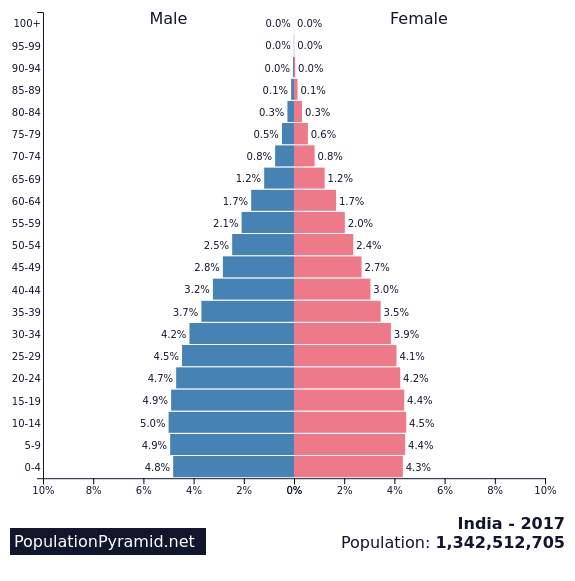 E:formatrive essayspopulation index India.png