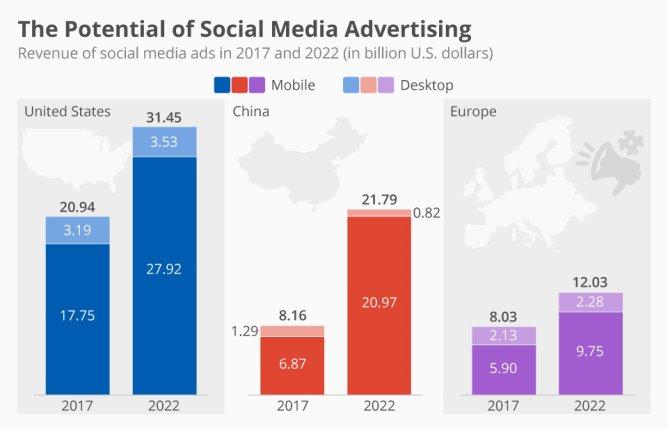 Image result for social media marketing study