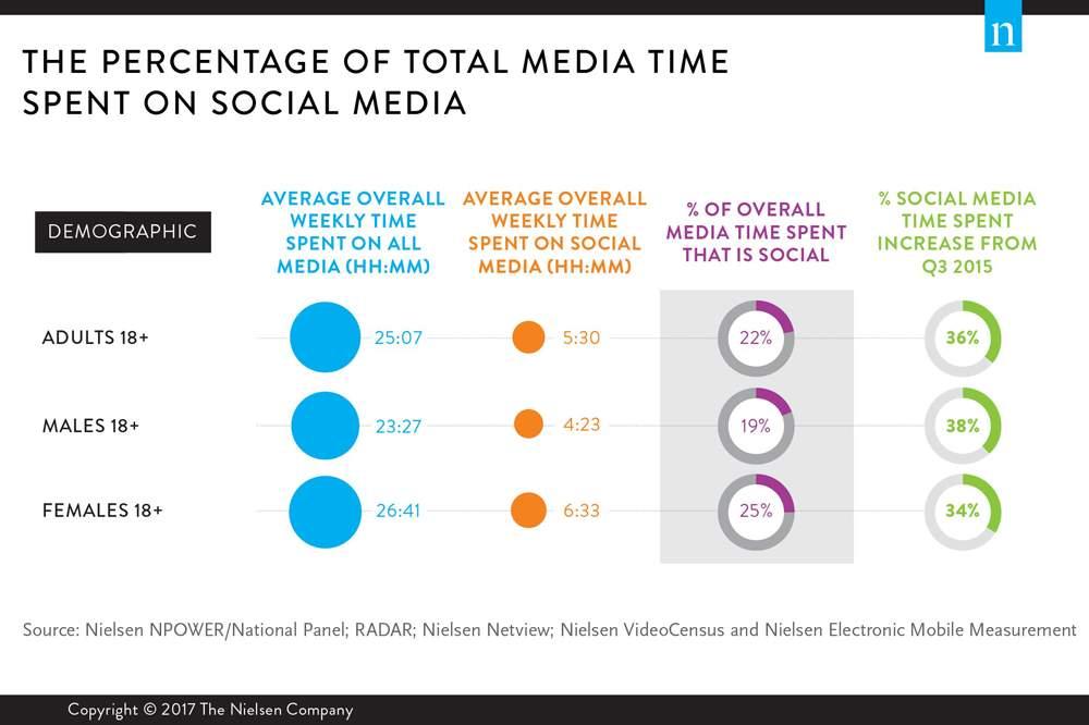 Description: Image result for social media marketing and consumer behaviour stats books