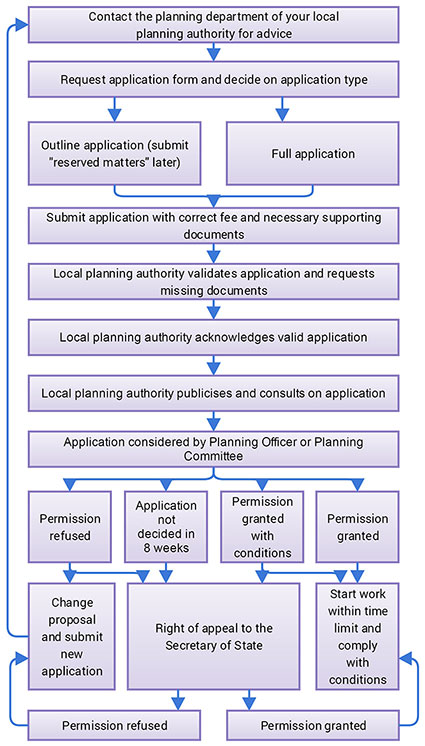 Planning application stages