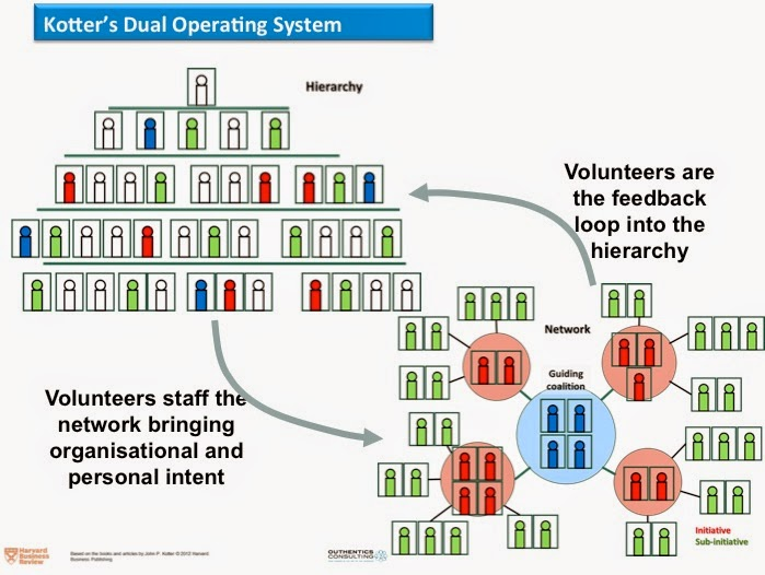 Image result for dual operating system kotter