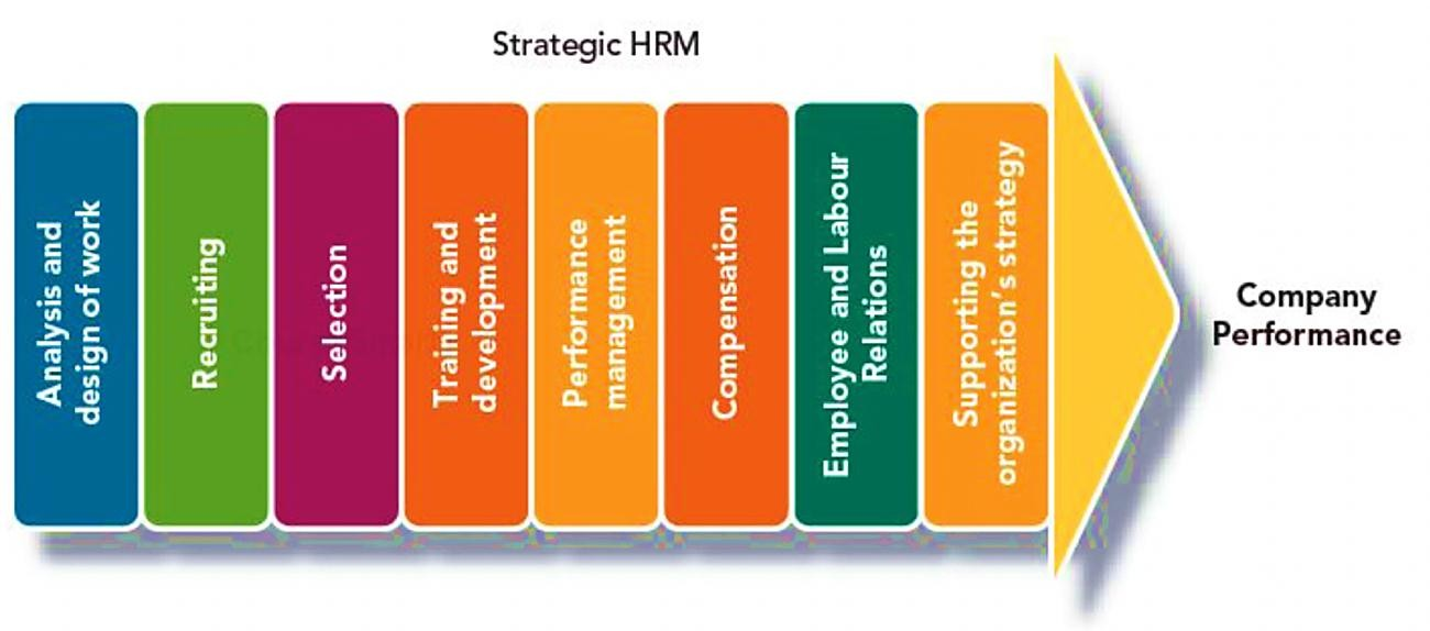 Impact Of Effective Human Resource Management In International Companies