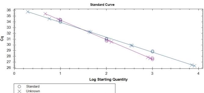 C:ArticleStandard curve.jpg