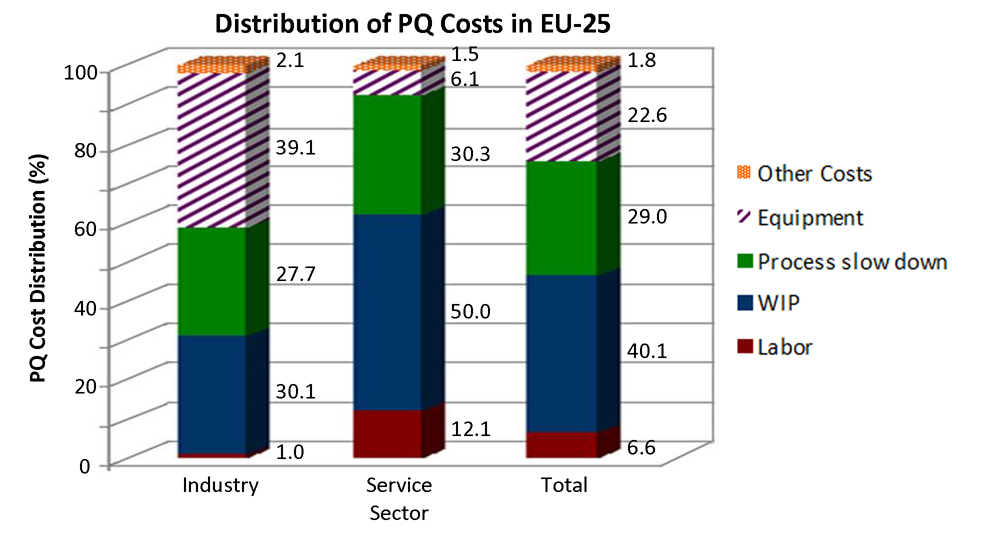 Image result for Power Quality costs
