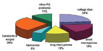 Image result for Percentage of economic losses across EU long harmonics