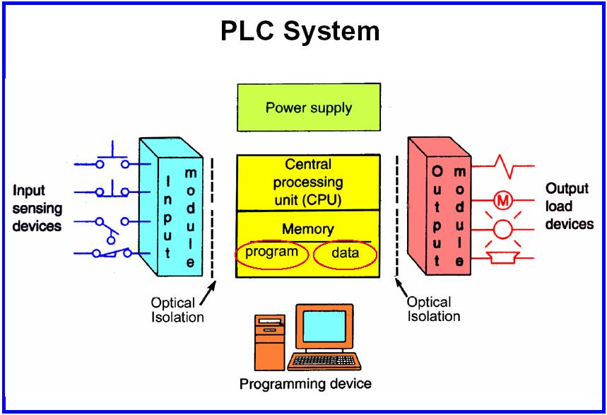 Image result for plc architecture