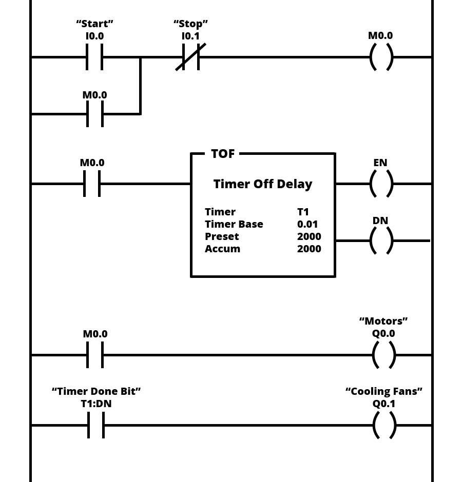 Image result for ladder logic diagram