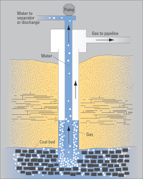 C:ALL_FILESJEFFREYCareerConsultingIHRDC-consultingMy workSubtopic 4-contentUSGS Figure-2 gas separation.jpg