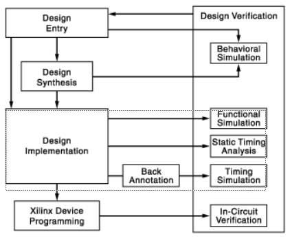 FPGA Design Flow.png