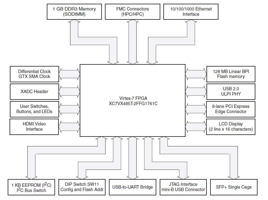 VC707 block diagram.png