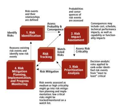 Risk Management: Fundamental Steps
