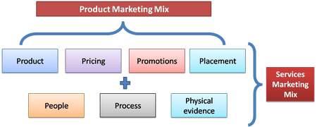 Description: Service Marketing Mix