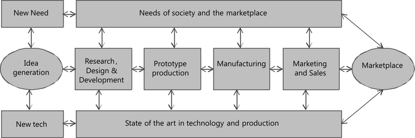 Image result for coupling model of innovation