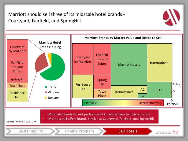 Image result for value chain network of marriott