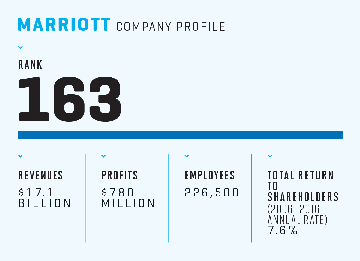 Image result for marriott annual report 2017