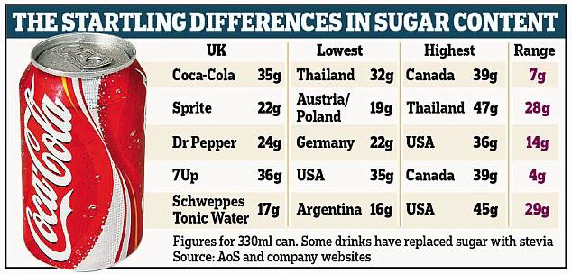 Image result for coke canada statistics