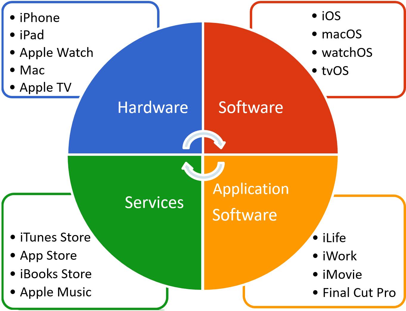 Softwareapple Inc.