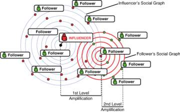 Image result for Fisherman's Influence Marketing Model, p. 89 (Brown & Fiorella, 2013)