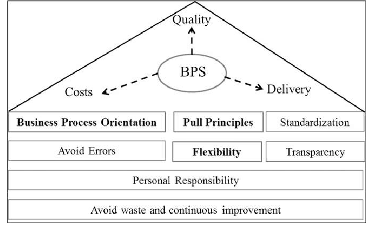 C:UsersbalinOneDriveAsztali gépMain-pillars-of-the-Bosch-Production-System-BPS.png