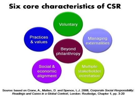 http://3.bp.blogspot.com/_poyy1yTNOH4/THwjTQxvk1I/AAAAAAAAAPA/QSgevJNnfKU/s1600/Core+characteristics+of+CSR.jpg