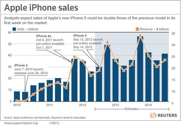 Demand for iPhone 5 Sales Skyrockets - Apple iPhone sales graph depicts, as the estimation of iPhone sales figure increases in 2013