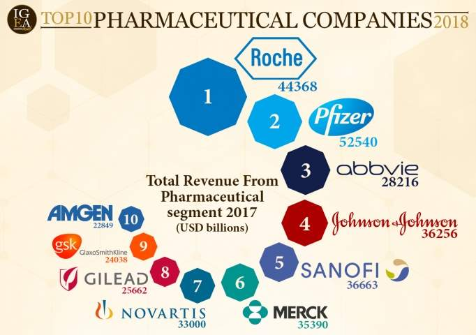 Image result for r&d spending gsk and gilead
